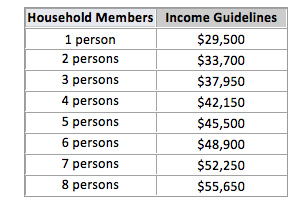 CHIP Income Table